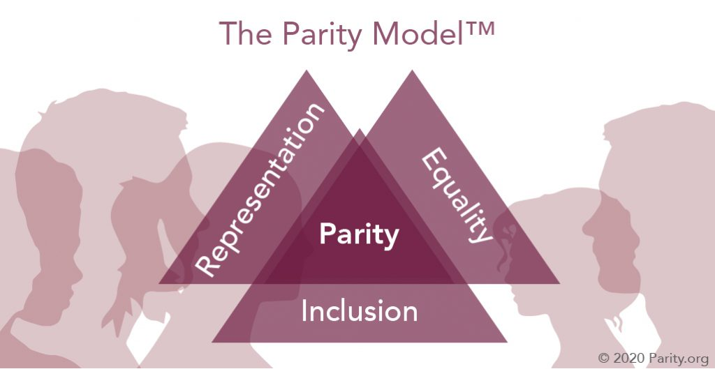 The Parity Model is built on Representation, Equality, and Inclusion